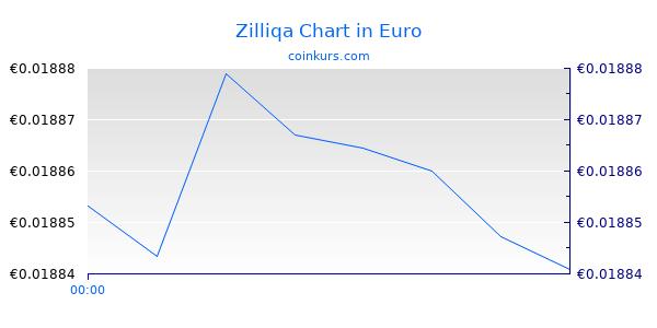 Zilliqa Chart Heute